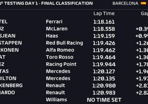 Formula 1 – Rezultati prvega dne testiranj v Španiji